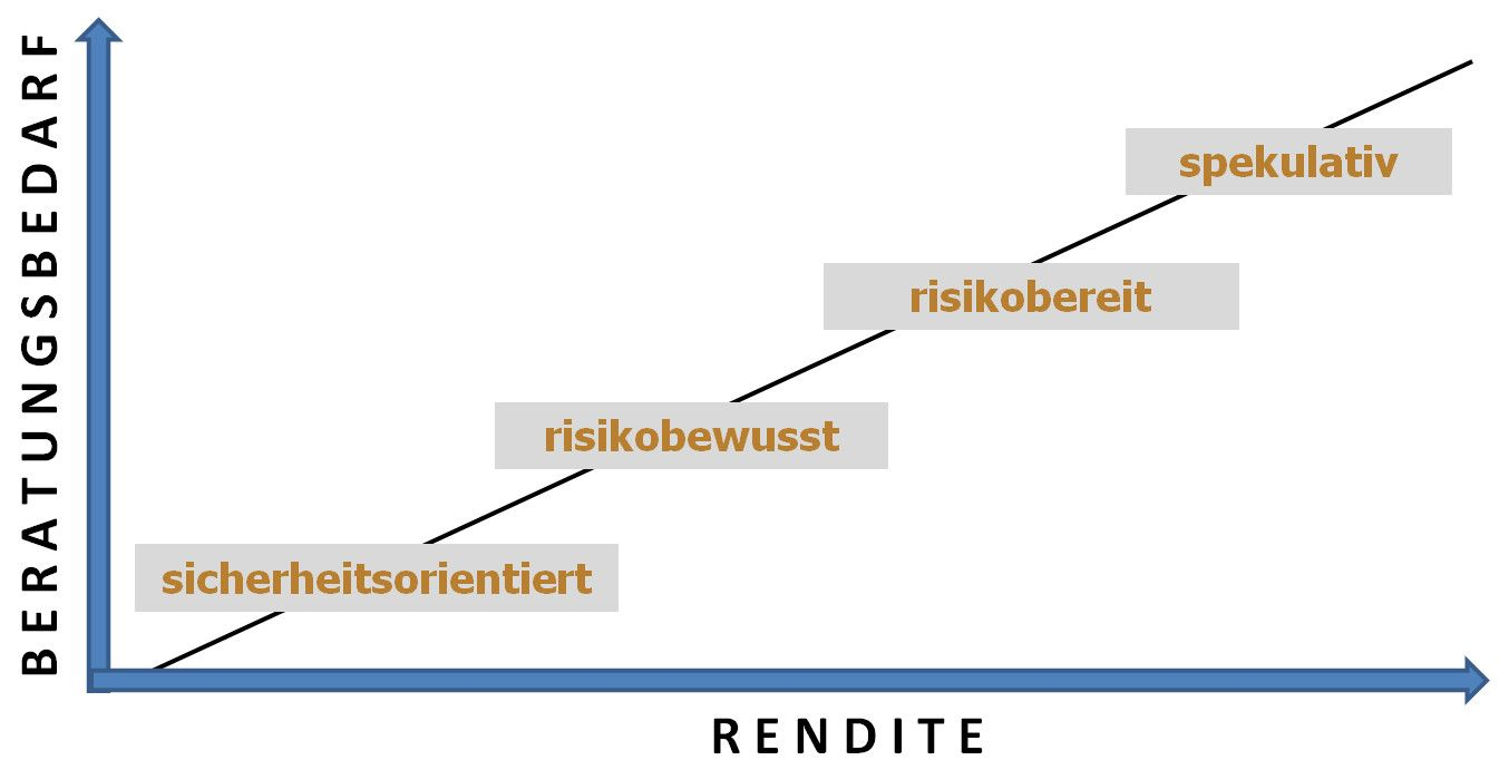 Diagramm-Rendite-Beratungssbedarf