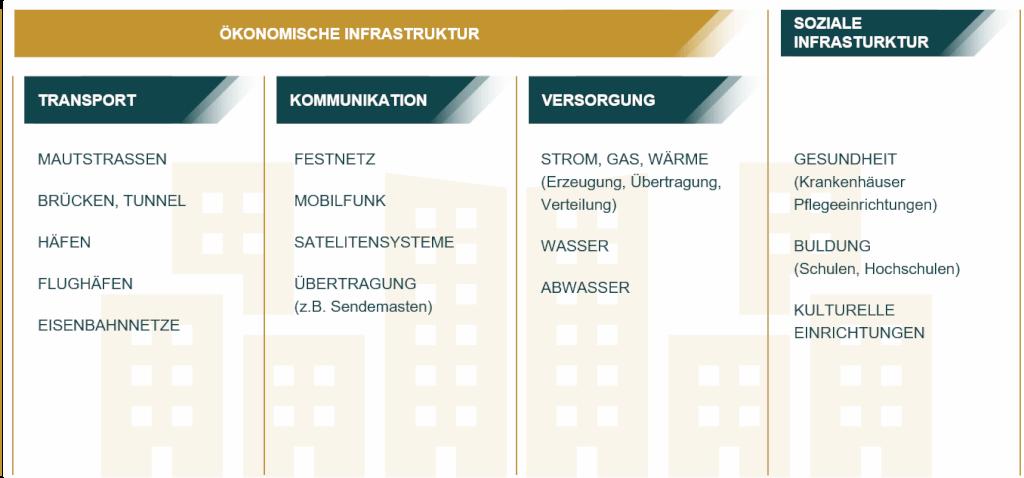 Grafik Infrastruktur